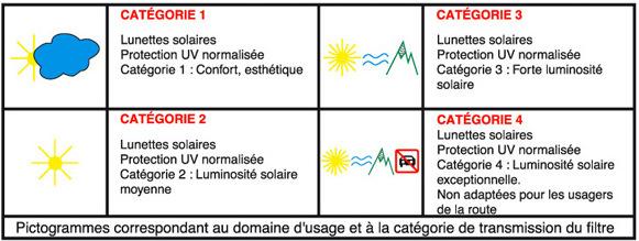 Protection solaire des yeux